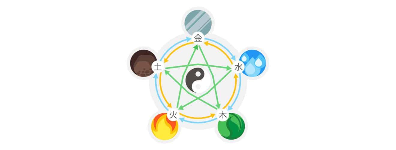 5-Elemente im Feng-Shui