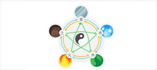 5 Elemente des Feng-Shui