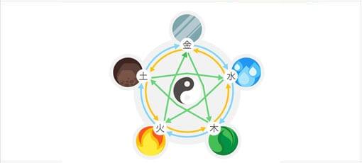 5 Elemente in der Feng-Shui Lehre